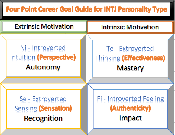 Four Points Career Goal Guide for INTJ Personality Type – My